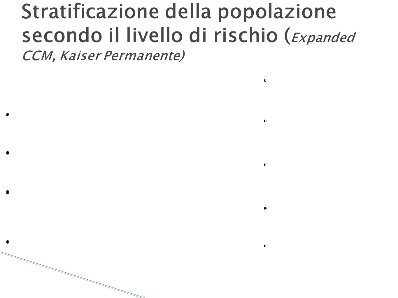 Stratificazione della popolazione secondo il livello di rischio ( Expanded CCM, Kaiser Permanente) Esposti al rischio Cure di fine vita Case managemen