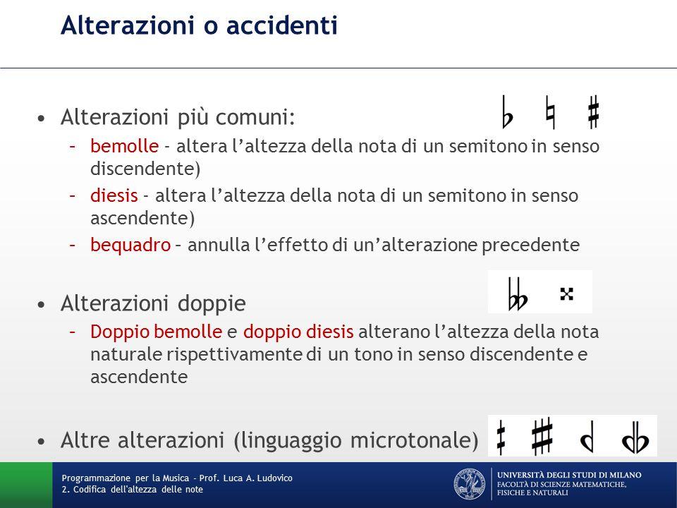 Nomi delle note nella teoria musicale Programmazione per la Musica - Prof.