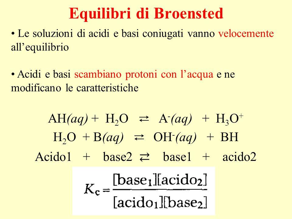 Equilibri di Broensted AH(aq) + H 2 O ⇄ A - (aq) + H 3 O + H 2 O + B(aq) ⇄ OH - (aq) + BH Acido1 + base2 ⇄ base1 + acido2 Le soluzioni di acidi e basi