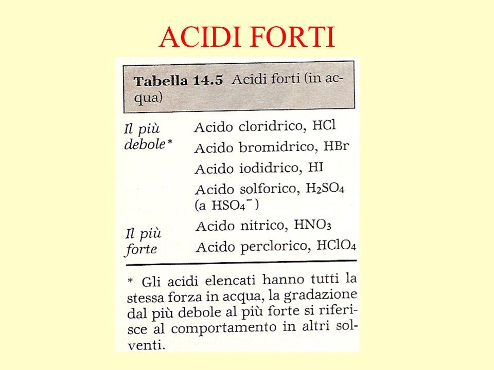 ACIDI FORTI