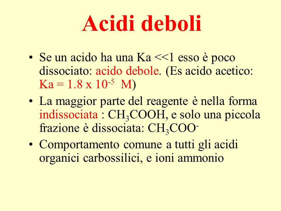 Acidi deboli Se un acido ha una Ka <<1 esso è poco dissociato: acido debole. (Es acido acetico: Ka = 1.8 x 10 -5 M) La maggior parte del reagente è ne