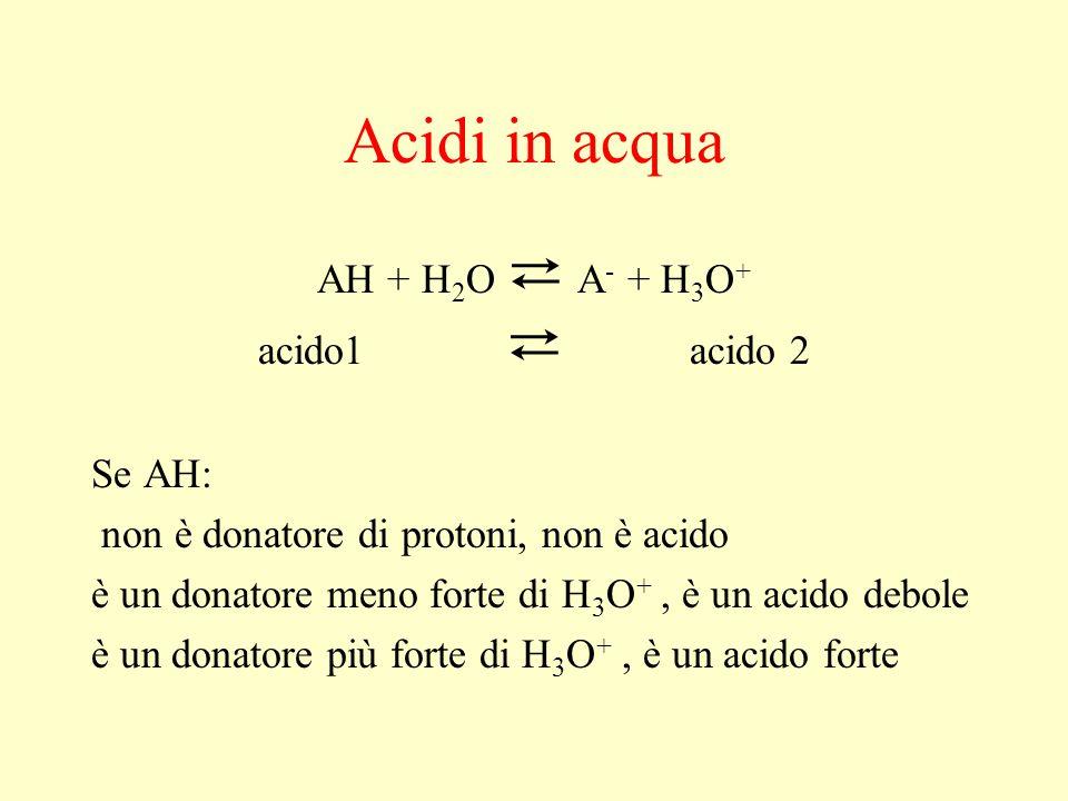Acidi in acqua AH + H 2 O ⇄ A - + H 3 O + acido1 ⇄ acido 2 Se AH: non è donatore di protoni, non è acido è un donatore meno forte di H 3 O +, è un aci