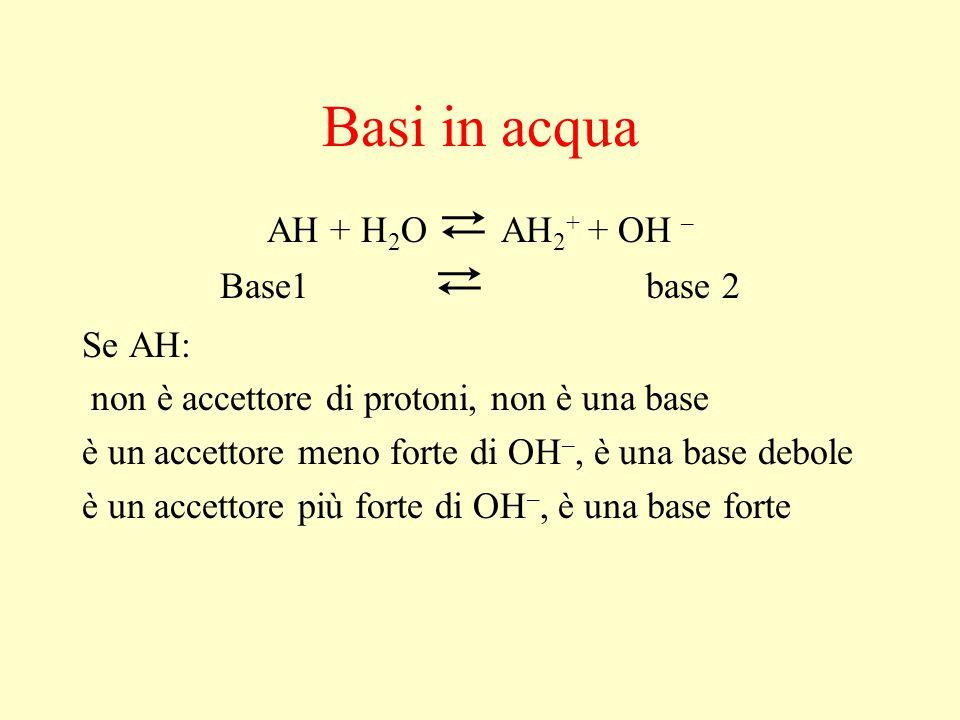 Basi in acqua AH + H 2 O ⇄ AH 2 + + OH – Base1 ⇄ base 2 Se AH: non è accettore di protoni, non è una base è un accettore meno forte di OH –, è una bas