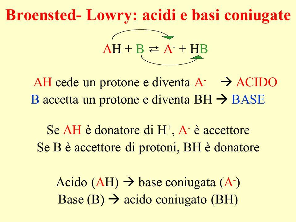 Broensted- Lowry: acidi e basi coniugate AH + B ⇄ A - + HB AH cede un protone e diventa A -  ACIDO B accetta un protone e diventa BH  BASE Se AH è d