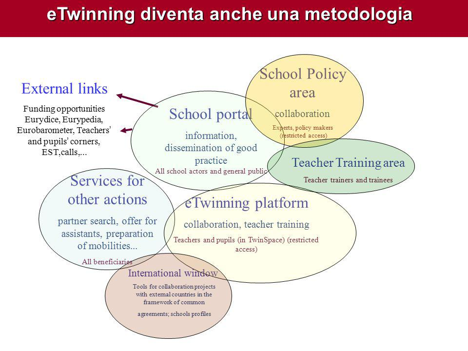 School portal information, dissemination of good practice All school actors and general public eTwinning platform collaboration, teacher training Teachers and pupils (in TwinSpace) (restricted access) External links Funding opportunities Eurydice, Eurypedia, Eurobarometer, Teachers' and pupils' corners, EST,calls,...