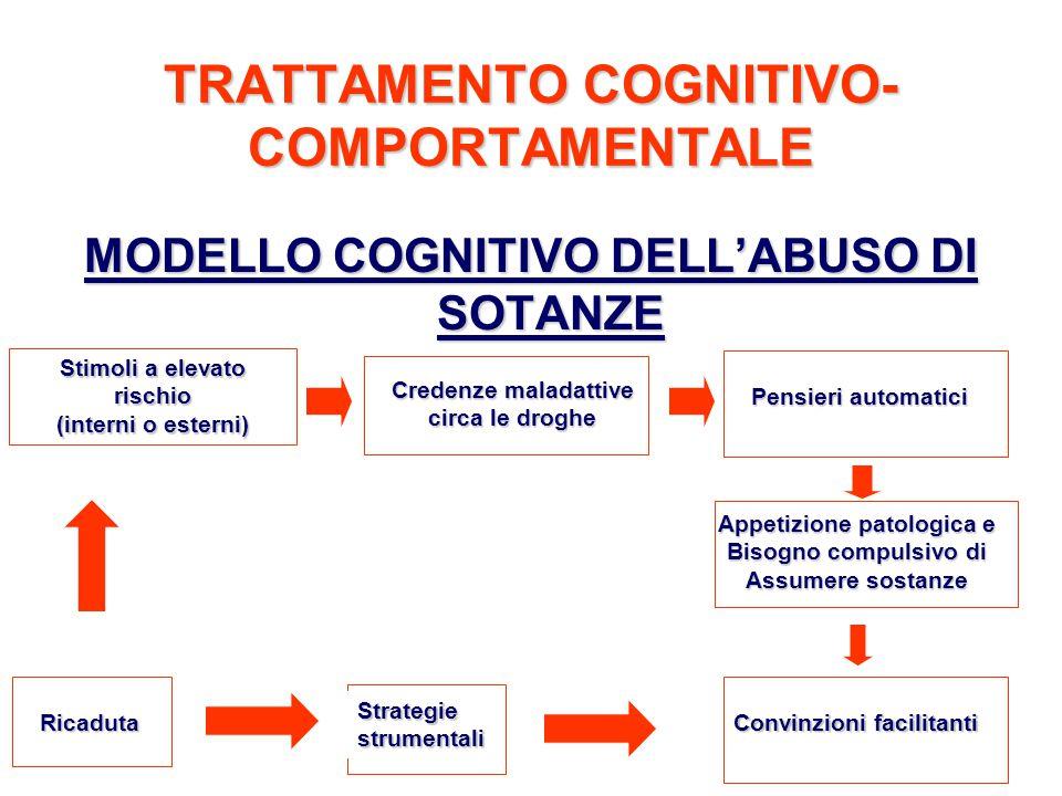 52 TRATTAMENTO COGNITIVO- COMPORTAMENTALE MODELLO COGNITIVO DELL'ABUSO DI SOTANZE Stimoli a elevato rischio (interni o esterni) Credenze maladattive c