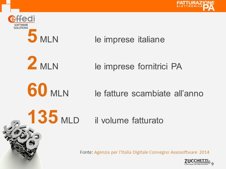 5 MLNle imprese italiane 2 MLNle imprese fornitrici PA 60 MLNle fatture scambiate all'anno 135 MLDil volume fatturato Fonte: Agenzia per l'Italia Digitale Convegno Assosoftware 2014