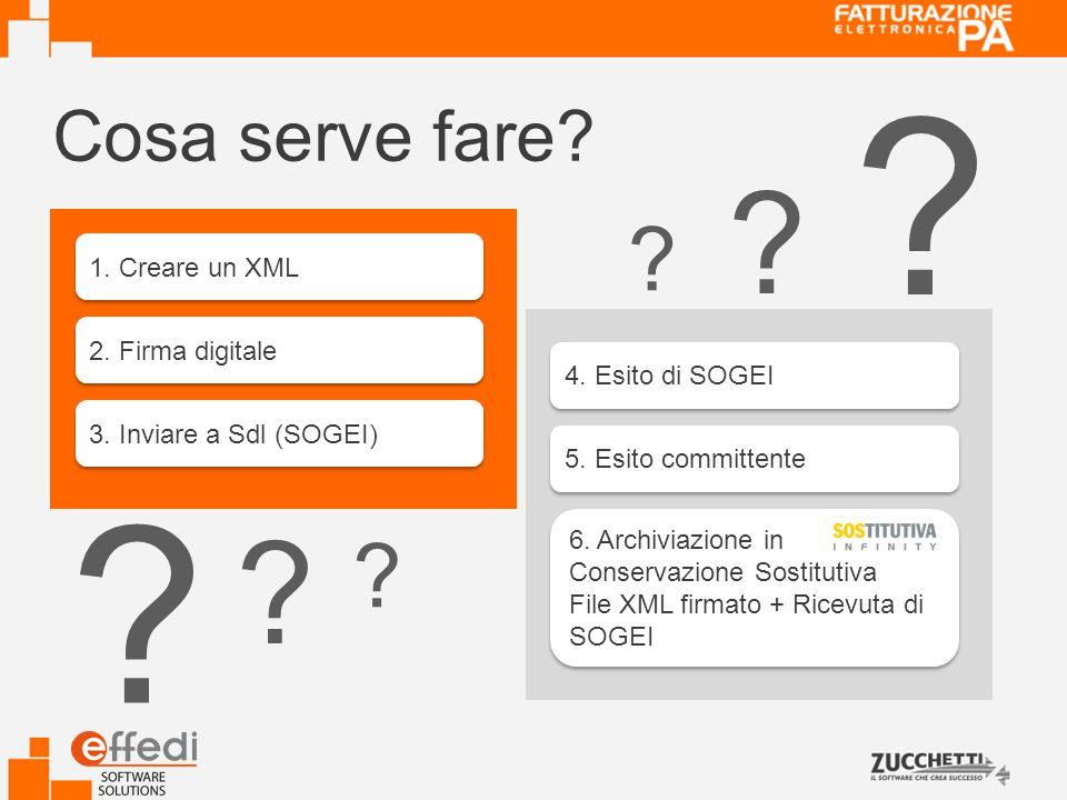 1.Creare un XML 2. Firma digitale 3. Inviare a Sdl (SOGEI) 4.