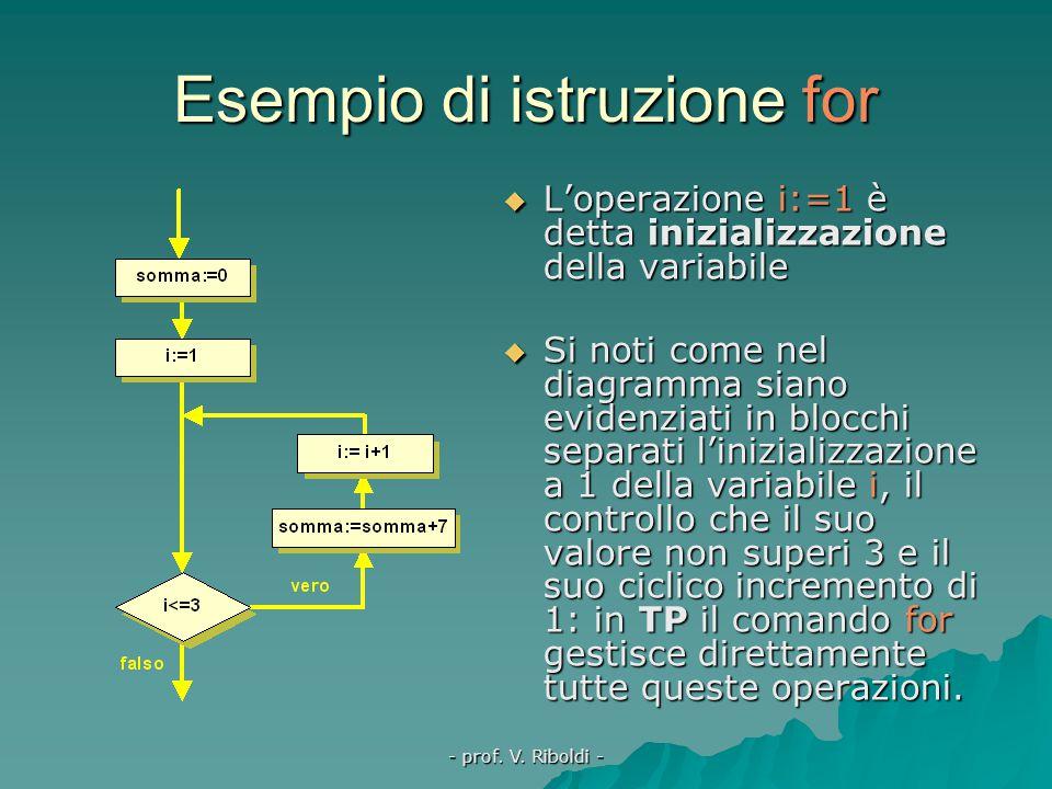 - prof. V. Riboldi - L'iterazione enumerativa  La variabile viene detta contatore proprio per la funzione che ha di contare il numero di ripetizioni