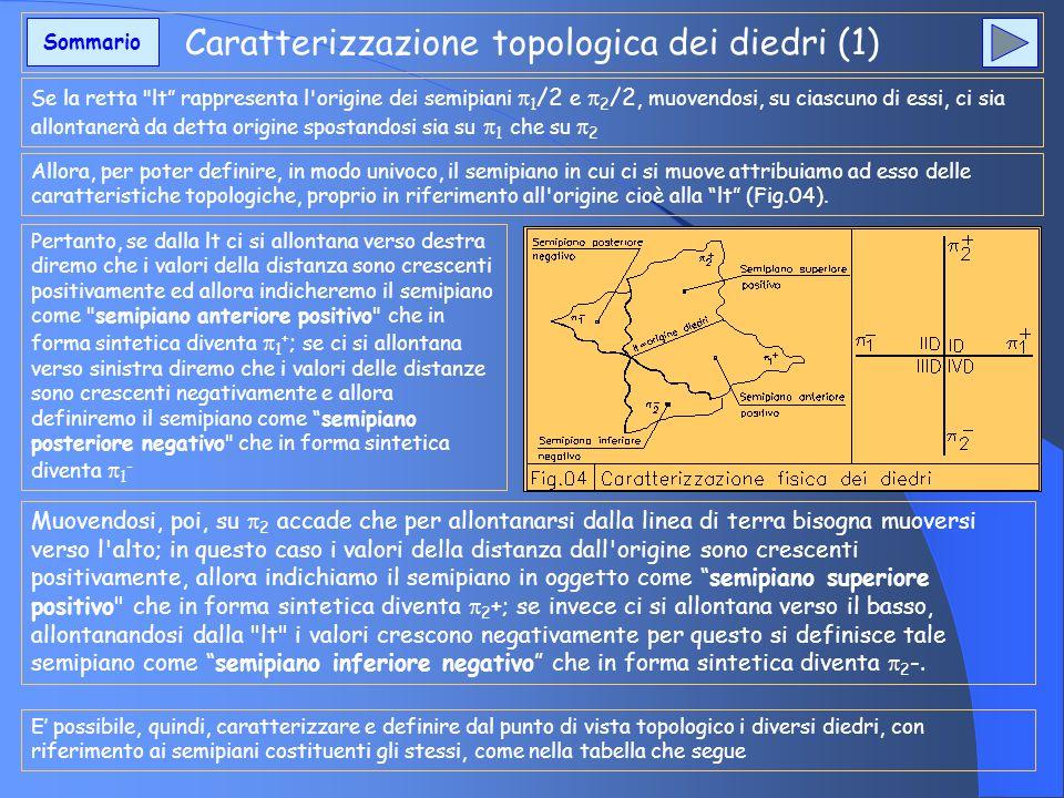 Caratterizzazione topologica dei diedri (1) Se la retta