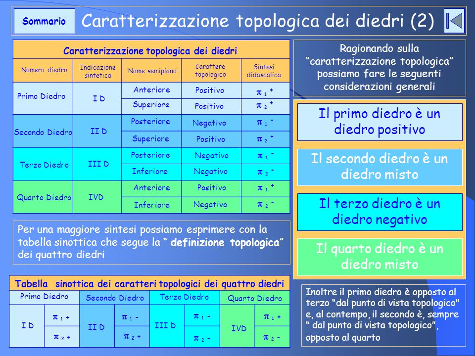 """Caratterizzazione topologica dei diedri (2) Per una maggiore sintesi possiamo esprimere con la tabella sinottica che segue la """" definizione topologica"""