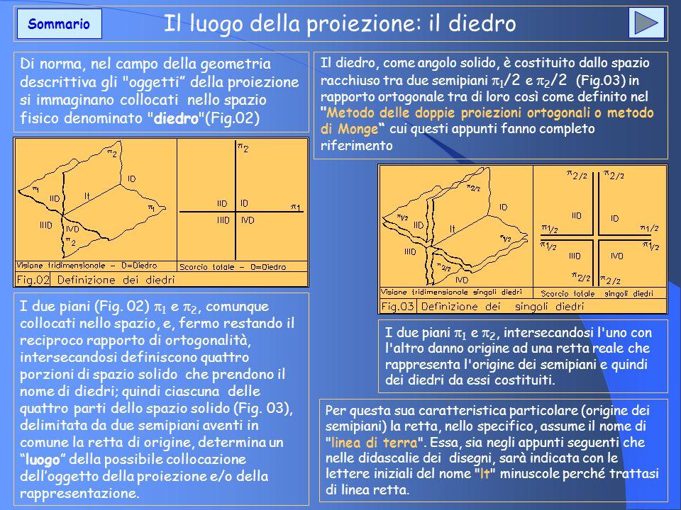 Il luogo della proiezione: il diedro Di norma, nel campo della geometria descrittiva gli