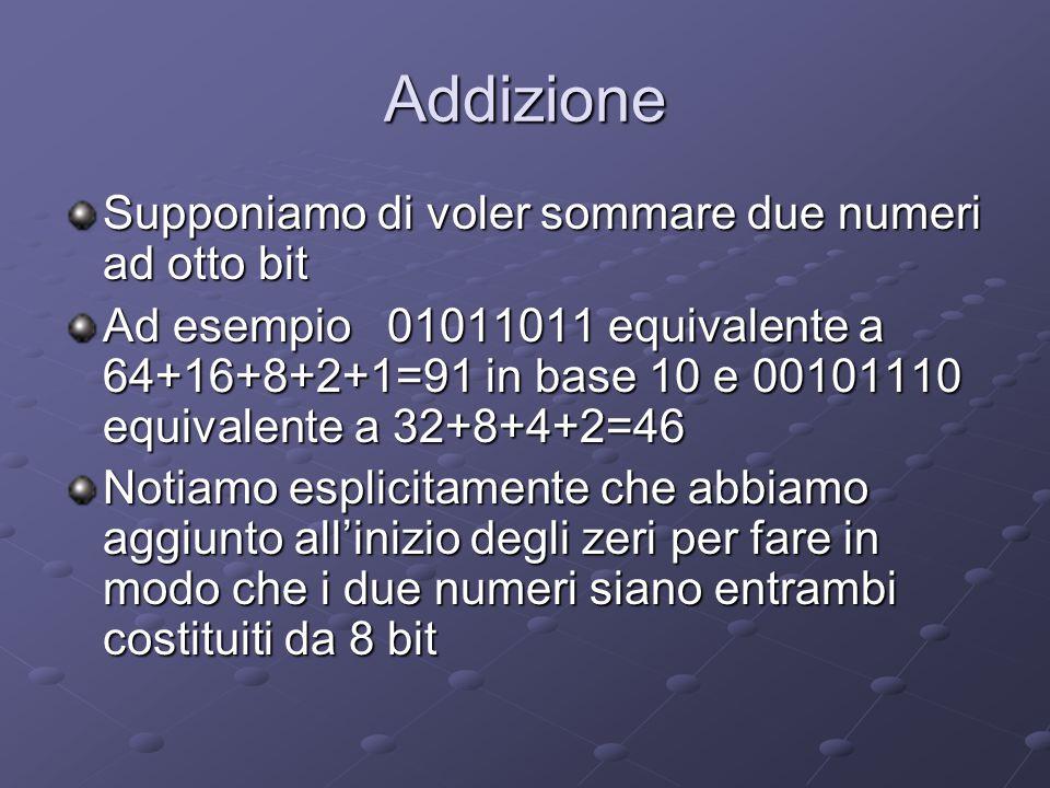 Infine c'è il problema dei numeri negativi L'uomo utilizza i simboli + e – Vedremo che il computer utilizzerà il bit più a sinistra per rappresentare il segno del numero per cui ancora una volta è importante che i numeri abbiano la stessa lunghezza