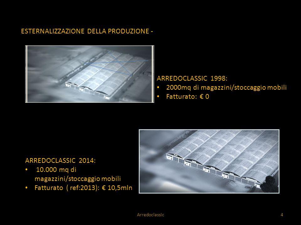 STORIA E TRADIZIONE DEL SETTORE DEL MOBILE ARREDOCLASSIC 1998: 2000mq di magazzini/stoccaggio mobili Fatturato: € 0 ARREDOCLASSIC 2014: 10.000 mq di m