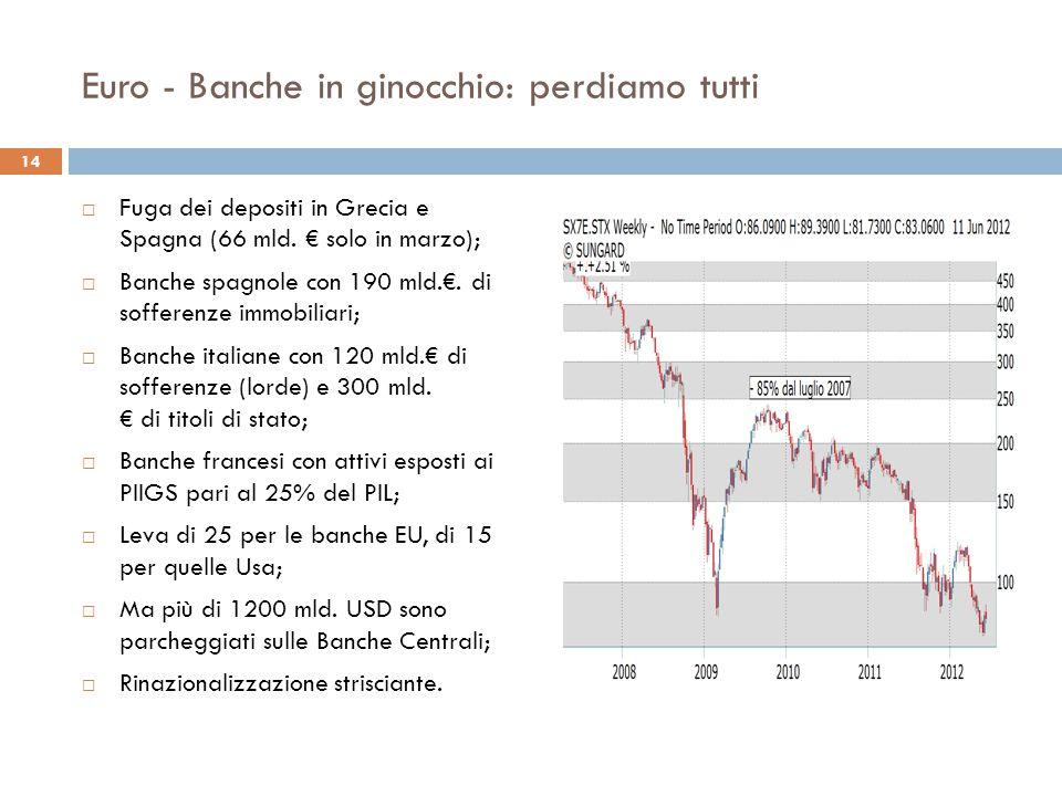 Euro - Banche in ginocchio: perdiamo tutti  Fuga dei depositi in Grecia e Spagna (66 mld. € solo in marzo);  Banche spagnole con 190 mld.€. di soffe