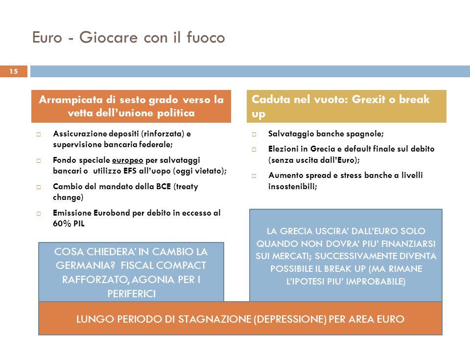Euro - Giocare con il fuoco  Assicurazione depositi (rinforzata) e supervisione bancaria federale;  Fondo speciale europeo per salvataggi bancari o