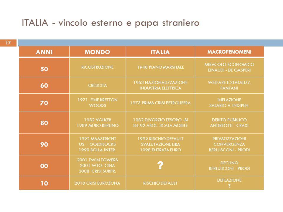 ITALIA - vincolo esterno e papa straniero ANNIMONDOITALIA MACROFENOMENI 50RICOSTRUZIONE1948 PIANO MARSHALL MIRACOLO ECONOMICO EINAUDI - DE GASPERI 60