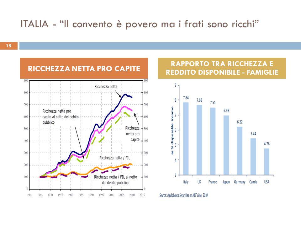"""ITALIA - """"Il convento è povero ma i frati sono ricchi"""" RICCHEZZA NETTA PRO CAPITE RAPPORTO TRA RICCHEZZA E REDDITO DISPONIBILE - FAMIGLIE 19"""