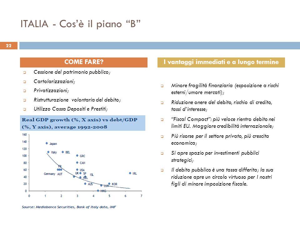 """ITALIA - Cos'è il piano """"B""""  Cessione del patrimonio pubblico;  Cartolarizzazioni;  Privatizzazioni;  Ristrutturazione volontaria del debito;  Ut"""