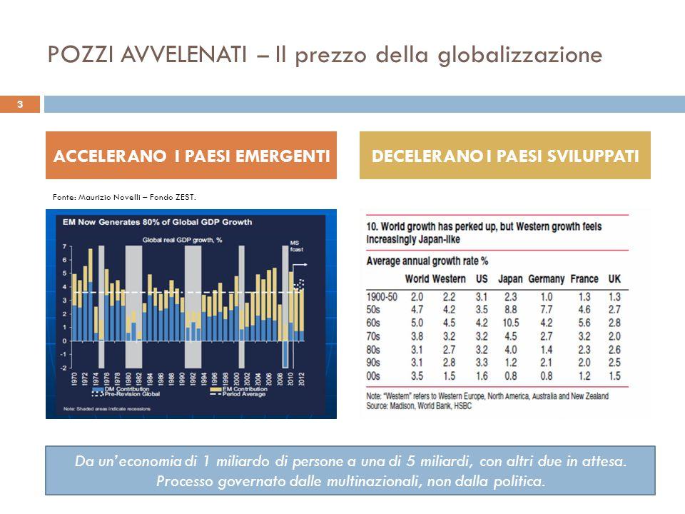 POZZI AVVELENATI – Il prezzo della globalizzazione E' LA CRESCITA DEL REDDITO PRO CAPITE CHE CONTA GUARDATE L'ITALIA .