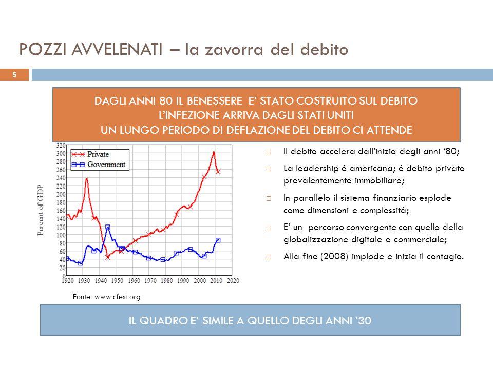 POZZI AVVELENATI - Finanza killer  US: 300 -1500  UK: 100 - 460  GERMANIA: 50-300  IRLANDA: 100  OLANDA: 80  SPAGNA: 40 - 100  FRANCIA: 40  BELGIO+AUSTRIA: 65  ITALIA: 0 - 8 COSTO DEI SALVATAGGI – MILIARDI DI EURO IMPATTO SUL DEBITO PUBBLICO FONTE: R&S MEDIOBANCA – STUDIO PHI 6