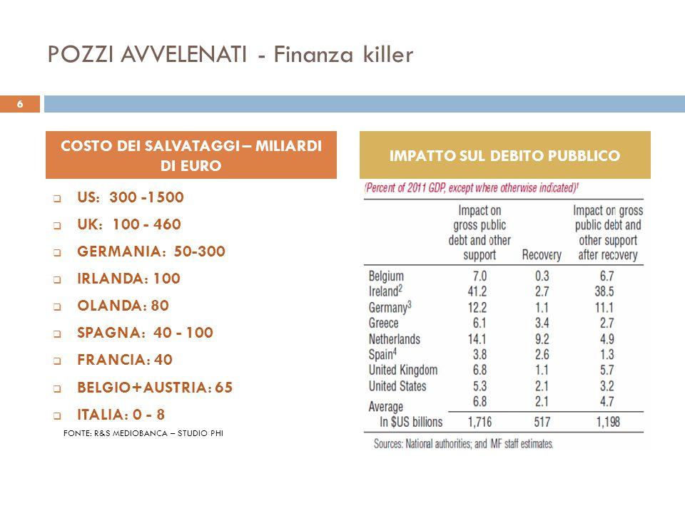 POZZI AVVELENATI - Finanza killer DEBITO PUBBLICO IN % DEL PIL In crescita al 108.6% nelle economie avanzate nel 2013 (Fonte FMI) 7 IL SALVATAGGIO DELLE BANCHE SI SCARICA SUL DEBITO PUBBLICO