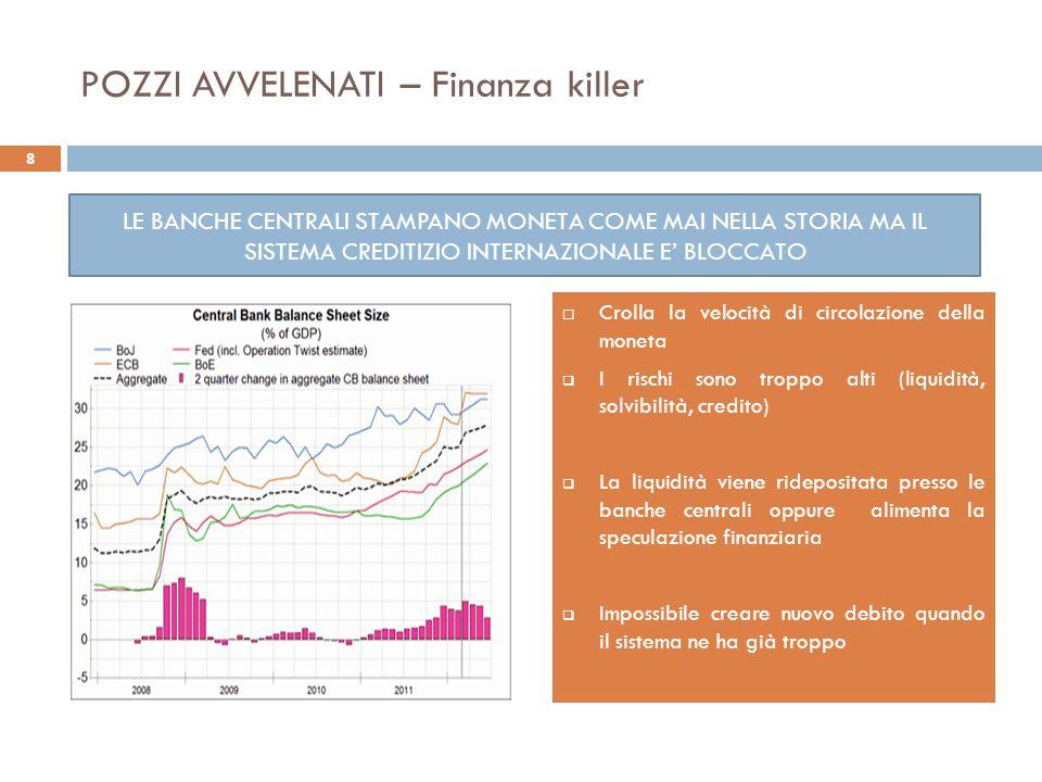 POZZI AVVELENATI – Finanza killer  Crolla la velocità di circolazione della moneta  I rischi sono troppo alti (liquidità, solvibilità, credito)  La