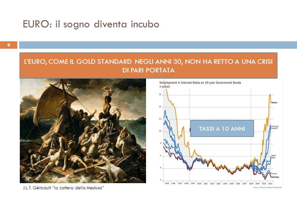 """EURO: il sogno diventa incubo L'EURO, COME IL GOLD STANDARD NEGLI ANNI 30, NON HA RETTO A UNA CRISI DI PARI PORTATA TASSI A 10 ANNI J.L.T. Géricault """""""