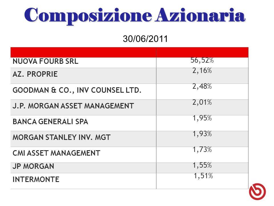 Composizione Azionaria  NUOVA FOURB SRL  56,52% AZ. PROPRIE  2,16%  GOODMAN & CO., INV COUNSEL LTD. 2,48%  J.P. MORGAN ASSET MANAGEMENT  2,01%