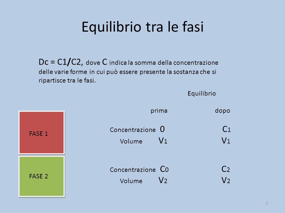 Equilibrio tra le fasi 1 FASE 1 FASE 2 Equilibrio prima dopo Concentrazione 0 C 1 Volume V 1 V 1 Concentrazione C 0 C 2 Volume V 2 V 2 Dc = C1/C2, dove C indica la somma della concentrazione delle varie forme in cui può essere presente la sostanza che si ripartisce tra le fasi.