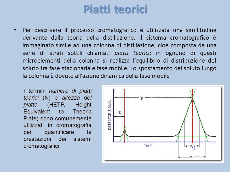 Piatti teorici Per descrivere il processo cromatografico è utilizzata una similitudine derivante dalla teoria della distillazione. Il sistema cromatog