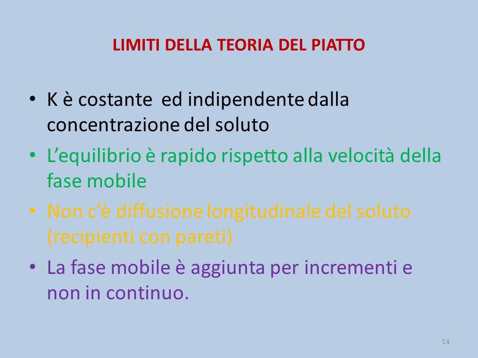 LIMITI DELLA TEORIA DEL PIATTO K è costante ed indipendente dalla concentrazione del soluto L'equilibrio è rapido rispetto alla velocità della fase mo