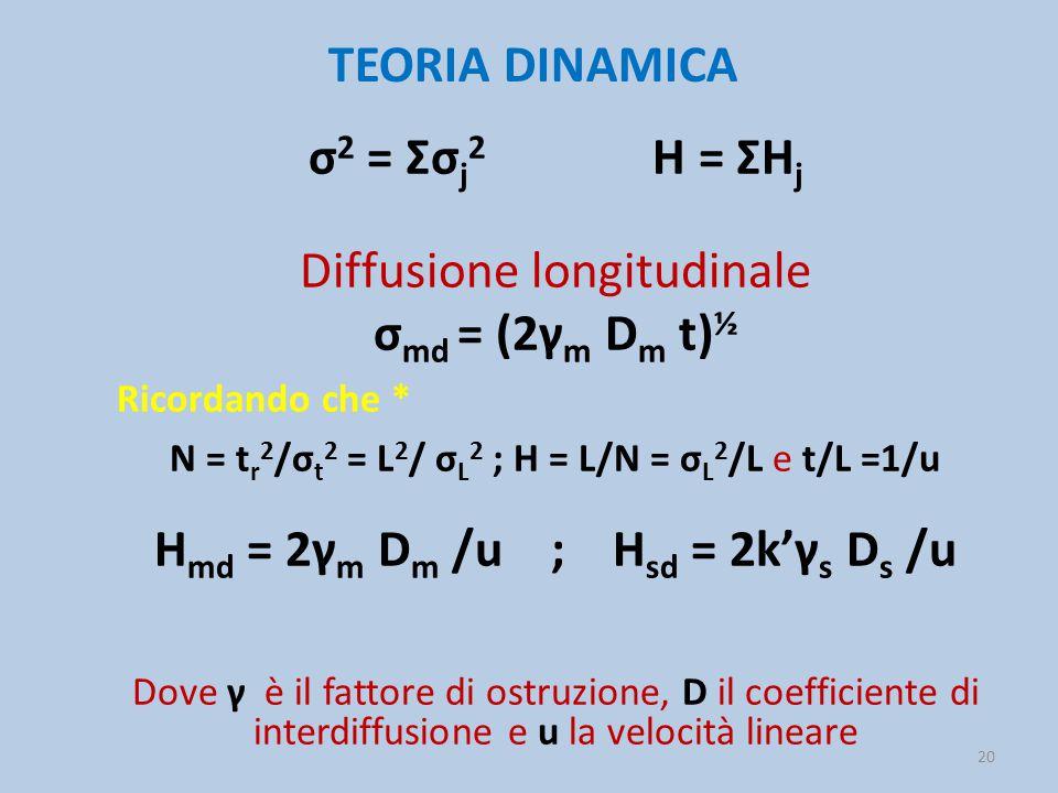TEORIA DINAMICA σ 2 = Σσ j 2 H = ΣH j Diffusione longitudinale σ md = (2γ m D m t) ½ Ricordando che * N = t r 2 /σ t 2 = L 2 / σ L 2 ; H = L/N = σ L 2
