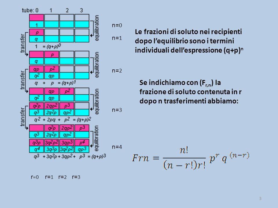 3 r =0 r= 1 r= 2 r= 3 n= 0 n= 1 n= 2 n= 3 n= 4 Le frazioni di soluto nei recipienti dopo l'equilibrio sono i termini individuali dell'espressione (q+p) n Se indichiamo con (F r,n ) la frazione di soluto contenuta in r dopo n trasferimenti abbiamo: