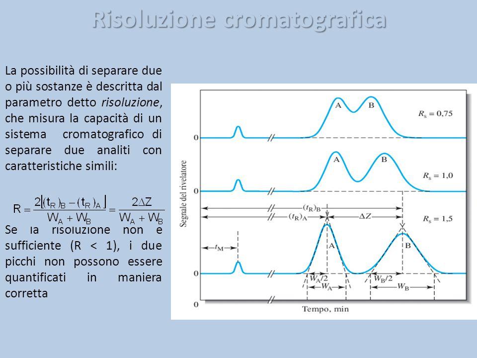 Risoluzione cromatografica La possibilità di separare due o più sostanze è descritta dal parametro detto risoluzione, che misura la capacità di un sistema cromatografico di separare due analiti con caratteristiche simili: Se la risoluzione non è sufficiente (R < 1), i due picchi non possono essere quantificati in maniera corretta 30