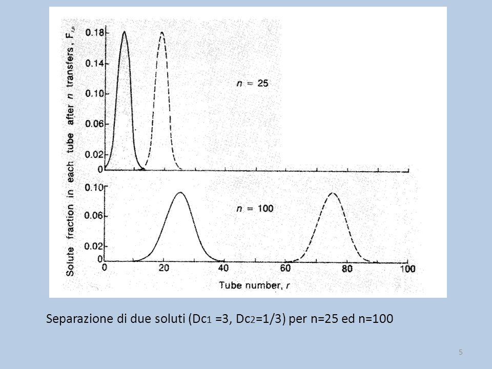 Le molecole di un analita non si muovono lungo la colonna con la stessa velocità: la loro dispersione ha generalmente un profilo Gaussiano.