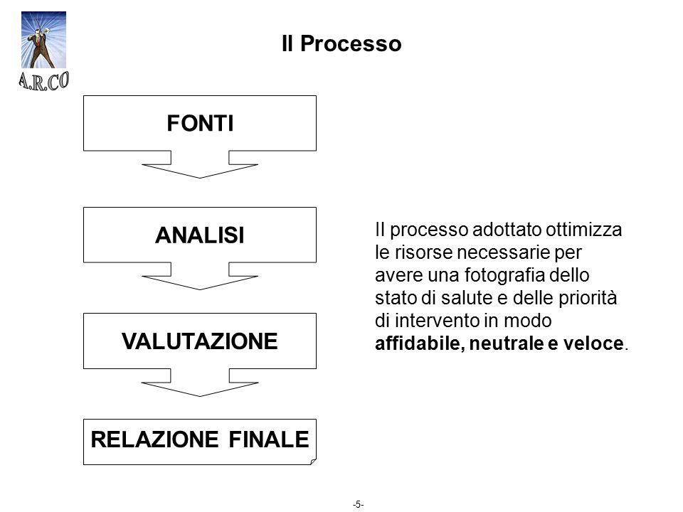 -5- FONTI ANALISI VALUTAZIONE RELAZIONE FINALE Il Processo Il processo adottato ottimizza le risorse necessarie per avere una fotografia dello stato d