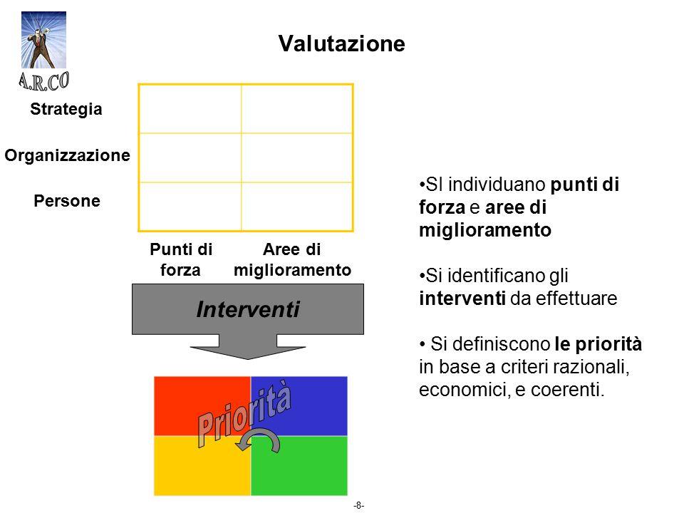 -8- Punti di forza Aree di miglioramento Strategia Organizzazione Persone Valutazione SI individuano punti di forza e aree di miglioramento Si identif