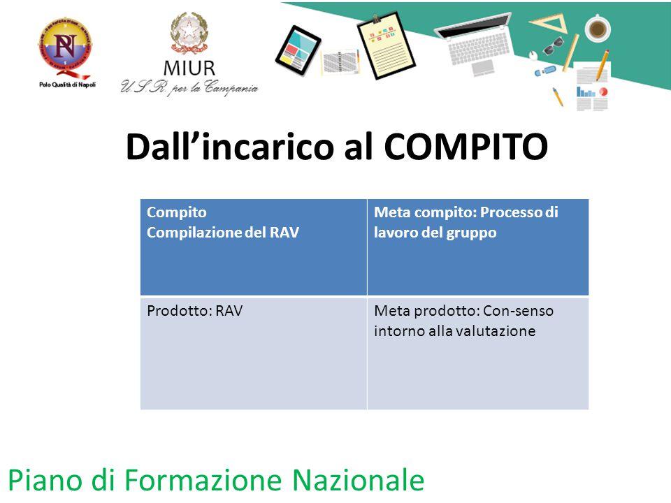 Dall'incarico al COMPITO Compito Compilazione del RAV Meta compito: Processo di lavoro del gruppo Prodotto: RAVMeta prodotto: Con-senso intorno alla v