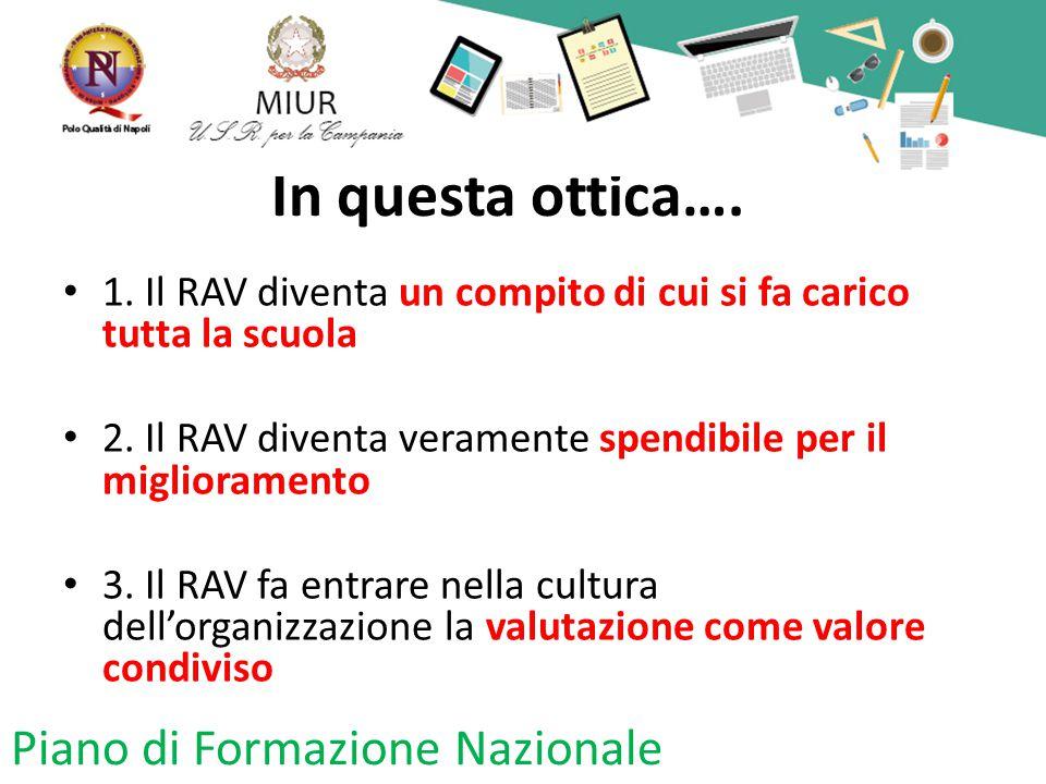 In questa ottica…. 1. Il RAV diventa un compito di cui si fa carico tutta la scuola 2. Il RAV diventa veramente spendibile per il miglioramento 3. Il