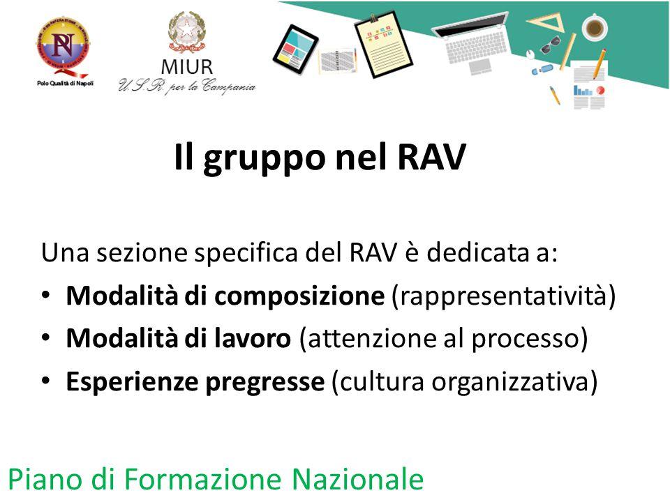 Il gruppo nel RAV Una sezione specifica del RAV è dedicata a: Modalità di composizione (rappresentatività) Modalità di lavoro (attenzione al processo) Esperienze pregresse (cultura organizzativa) Piano di Formazione Nazionale