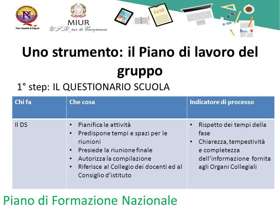 Uno strumento: il Piano di lavoro del gruppo 1° step: IL QUESTIONARIO SCUOLA Piano di Formazione Nazionale Chi faChe cosaIndicatore di processo Il DS