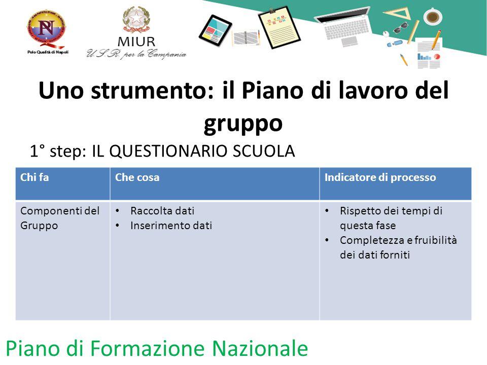 Uno strumento: il Piano di lavoro del gruppo 1° step: IL QUESTIONARIO SCUOLA Piano di Formazione Nazionale Chi faChe cosaIndicatore di processo Compon
