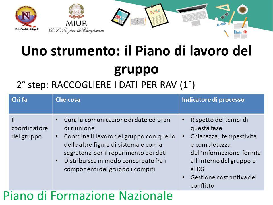Uno strumento: il Piano di lavoro del gruppo 2° step: RACCOGLIERE I DATI PER RAV (1°) Piano di Formazione Nazionale Chi faChe cosaIndicatore di proces