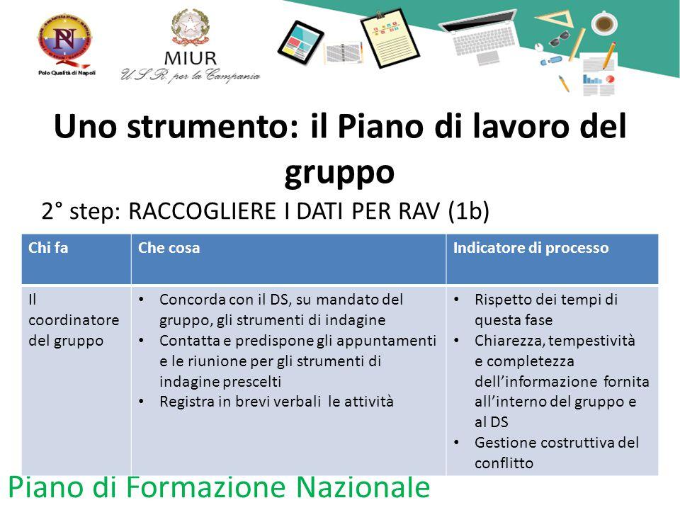 Uno strumento: il Piano di lavoro del gruppo 2° step: RACCOGLIERE I DATI PER RAV (1b) Piano di Formazione Nazionale Chi faChe cosaIndicatore di proces