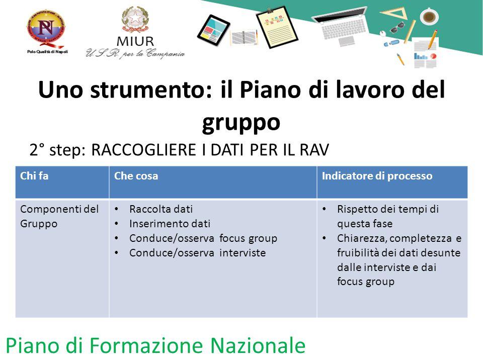 Uno strumento: il Piano di lavoro del gruppo 2° step: RACCOGLIERE I DATI PER IL RAV Piano di Formazione Nazionale Chi faChe cosaIndicatore di processo