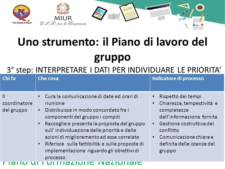 Uno strumento: il Piano di lavoro del gruppo 3° step: INTERPRETARE I DATI PER INDIVIDUARE LE PRIORITA' Piano di Formazione Nazionale Chi faChe cosaInd