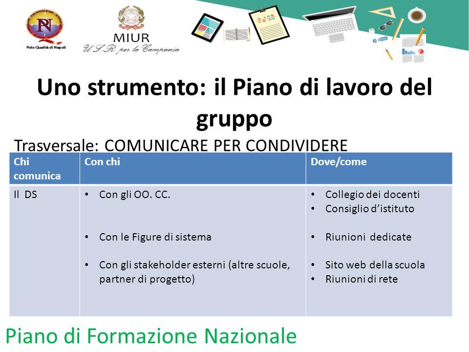Uno strumento: il Piano di lavoro del gruppo Trasversale: COMUNICARE PER CONDIVIDERE Piano di Formazione Nazionale Chi comunica Con chiDove/come Il DS