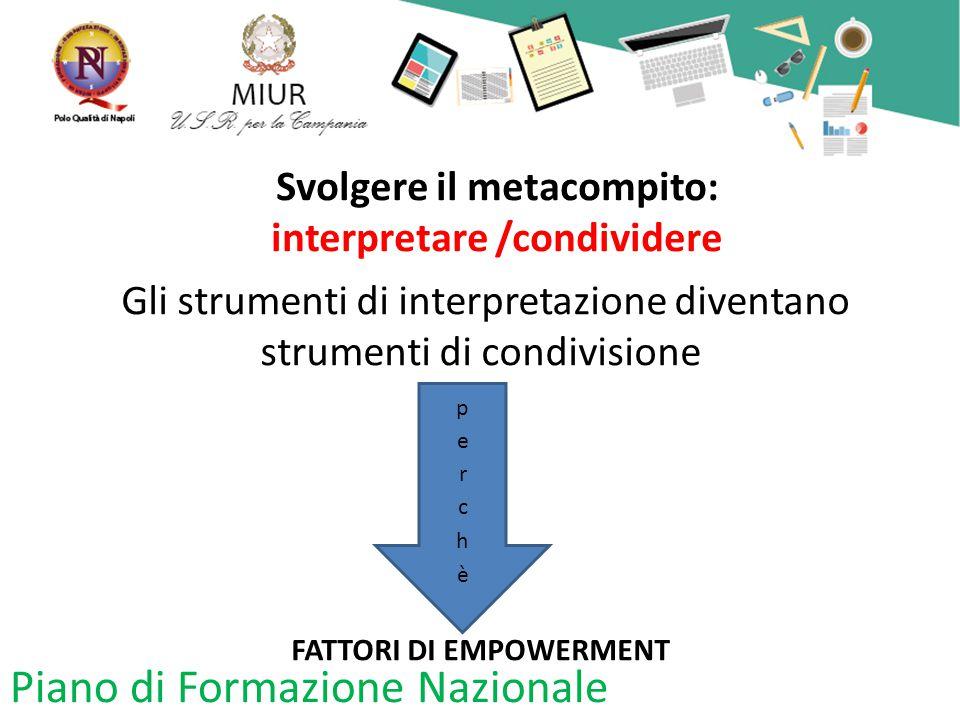 Svolgere il metacompito: interpretare /condividere Gli strumenti di interpretazione diventano strumenti di condivisione FATTORI DI EMPOWERMENT Piano di Formazione Nazionale