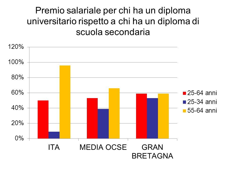 Premio salariale per chi ha un diploma universitario rispetto a chi ha un diploma di scuola secondaria